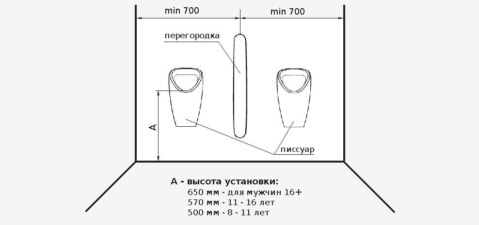 Высота установки писсуара от пола стандартная высота крепления по ГОСТу и СНиПам